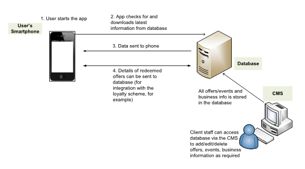 Database_CMS diagram