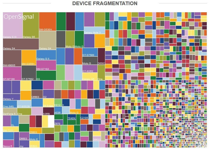 check-out-the-true-face-of-android-fragmentation-488588-2